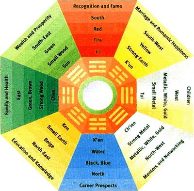 physiological of interior color google search vastu