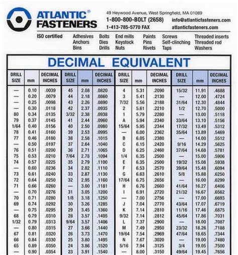 metric  standard conversion chart  drill bits power