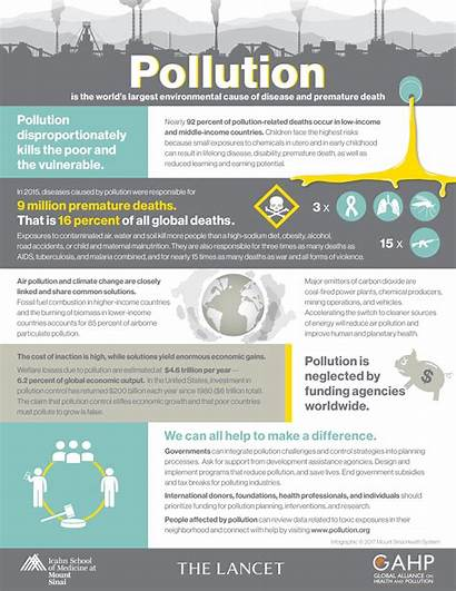 Infographic Pollution Health Global Commission Poverty Lancet