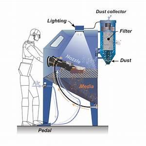 Eco 420  U2013 Sandblast Cabinet For Light