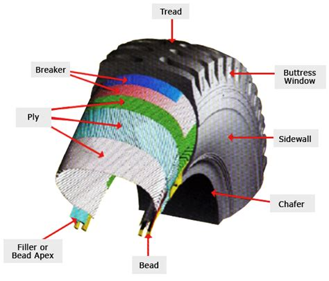 Tyres Of The Future, Tyre Wear