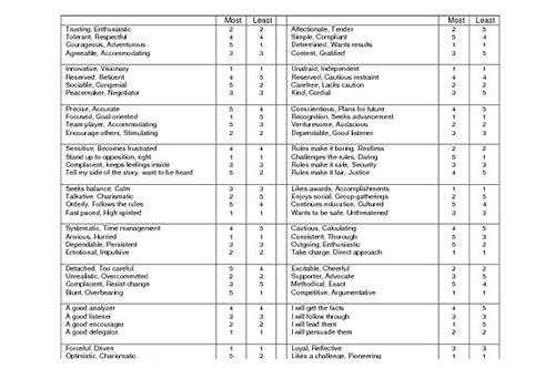 Kellypriceandcompany info ⁓ Top Twelve Disc Personality Test Pdf