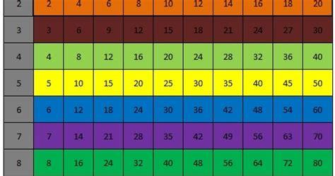 termudah mencari pecahan senilai tabel