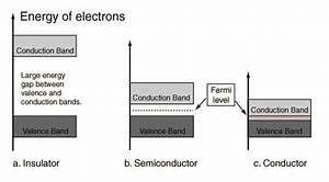 Fermi Energie Berechnen : fermi energy and fermi surface engineering libretexts ~ Themetempest.com Abrechnung