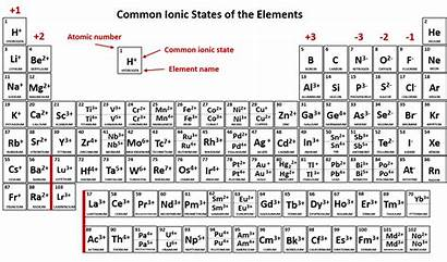 Ionic Chemistry Ions Compounds Elements Common States