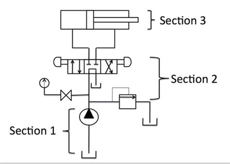 basics  hydraulic circuitry