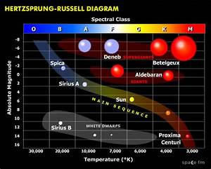 Hr Hertzsprung