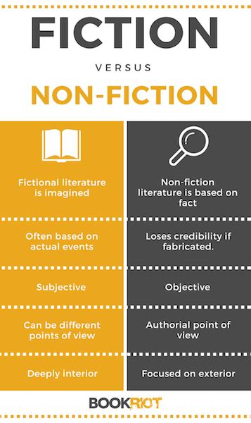 here s the difference between fiction and nonfiction