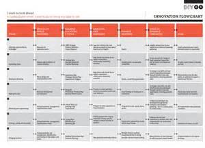 Innovation Process Flow Chart