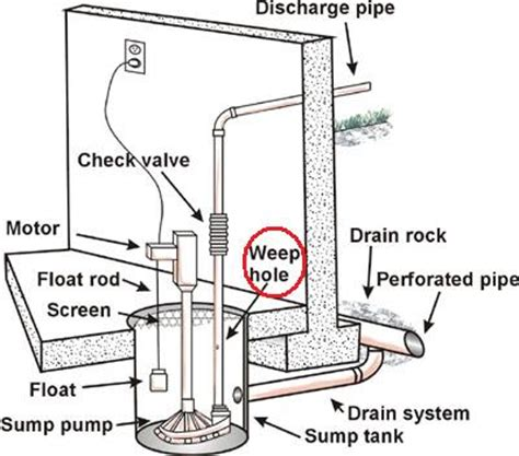 Sump Pump Doesn Water Unless Plugged