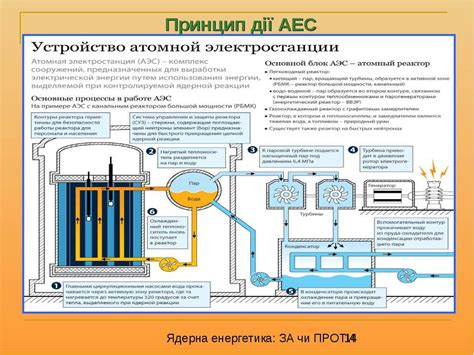Принцип работы ядерного атомного реактора. как и что заставляет работать ядерный реактор устройство и схема кратко Третьекурсник