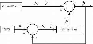 System Diagram Of The Complementary Kalman Filter  A