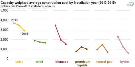 Construction Costs For Most Power Plant Types Have Fallen