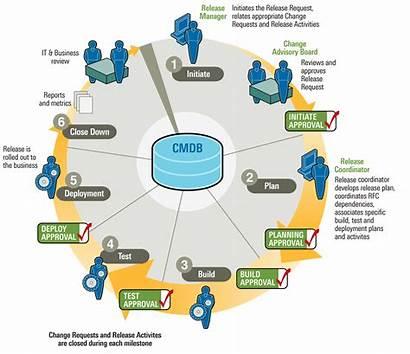 Release Management Lifecycle Request Process Milestones Bmc