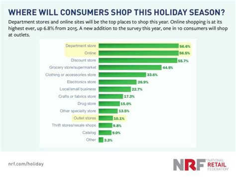 cyber monday how mobile shopping and free shipping are