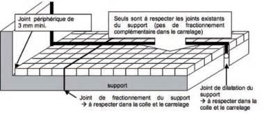 Faire Des Joints De Carrelage Avec Une Poche by Carreler Une Terrasse Attention Aux Contraintes