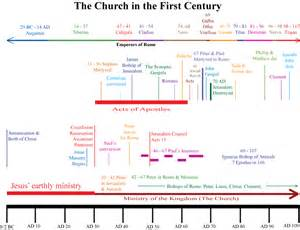 First Century Church History Timeline