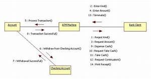 Collaboration Diagram Atm