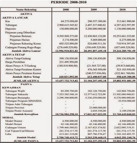 contoh laporan keuangan selama 3 tahun berturut turut logika sederhana