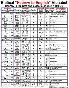 numerology compatibility between 1 and 11 numerology With biblical hebrew letters