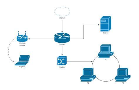 computer network diagram template lucidchart
