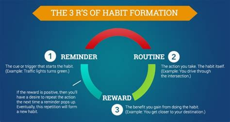 how habits are formed in the brain 30 5 20 edition 1 john hong
