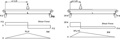Bending Moment Shear Force Structural Analysis Aero