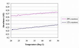 Effects Of Temperature On The Use Of The Sucrose Analyser