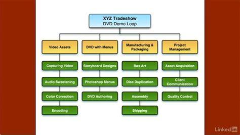 understanding  work breakdown structure