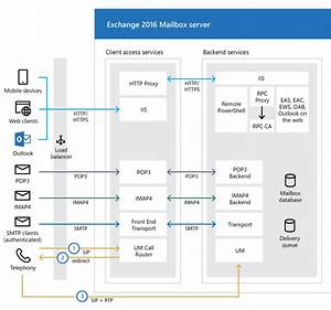 Exchange 2016 Architecture
