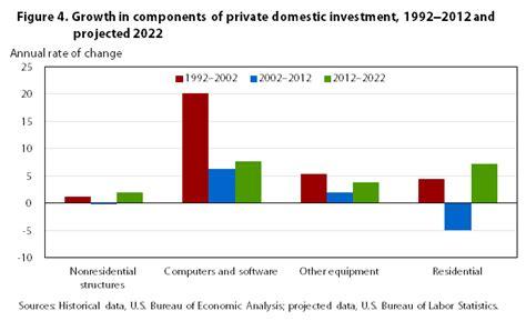 bureau of economic statistics the u s economy to 2022 settling into a normal