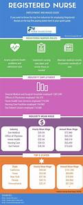 Registered Nurse Emplyment and Wages Guide - Infographicz ...