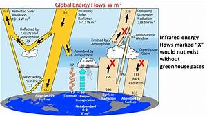 What Causes The Greenhouse Effect   U00ab Roy Spencer  Phd