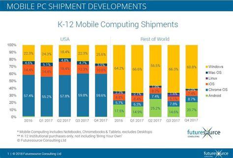 windows pcs gain in k 12 in the us but chromebooks