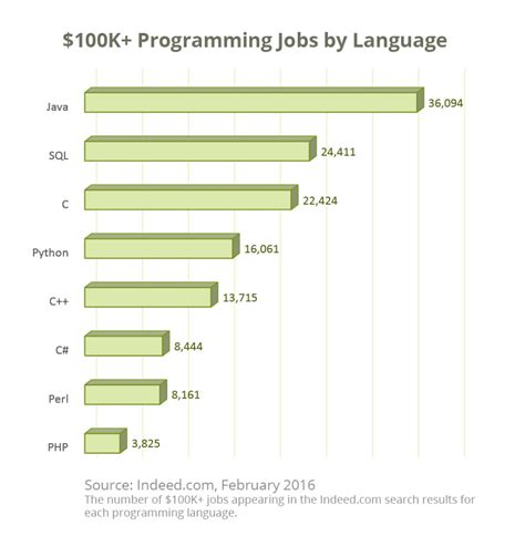 The 3 Most Lucrative Programming Skills You Can Learn