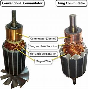 Commutator  Tang Vs  Conventional  U2013 Blog