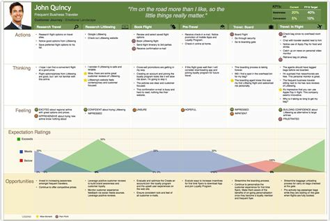 5 Essential Components of Effective Customer Journey Maps