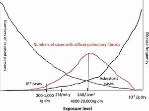 Asbestos Exposure Results in Asbestosis and Usual Interstitial Pneumonia Similar to Other Causes ...  Pneumonia Asbestos