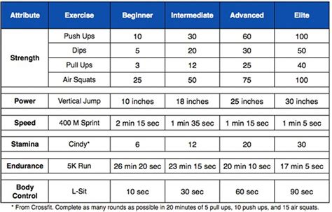 Opinions On Multistage Fitness Test