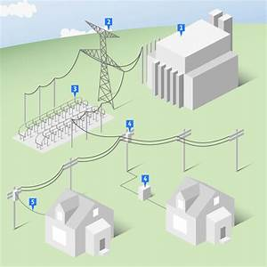 The Fundamentals Of Electricity Markets
