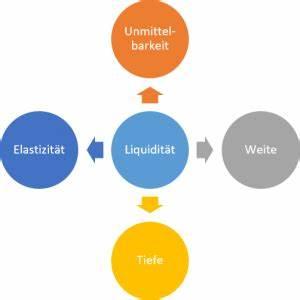 Liquidität Berechnen : b rsen 1 1 liquidit t in finanzm rkte ~ Themetempest.com Abrechnung