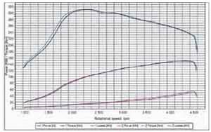 Graph Of Power And Torque On The Example Of Fiat Stilo 1 9