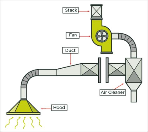 Commercial Kitchen Ventilation by Local Exhaust Ventilation Quick Guide Worksafe