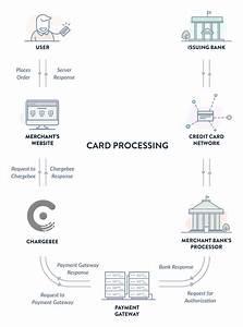 Diagrams Credit Card Processing Diagram Image