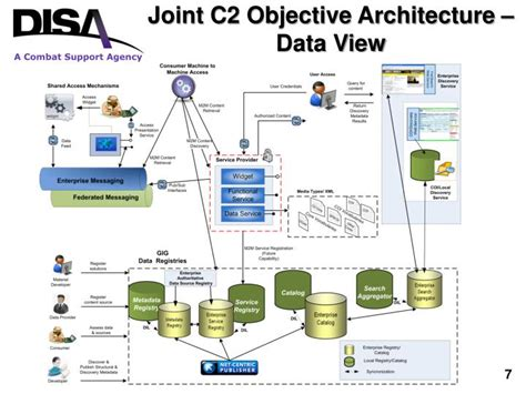 joint  objective architecture