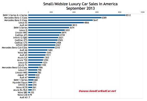 Small And Midsize Luxury Car Sales Figures In America