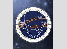 Astrology Vertex Calculator, Free Online AntiVertex