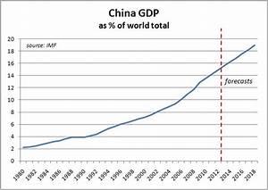 China's economic woes | Synergia Foundation