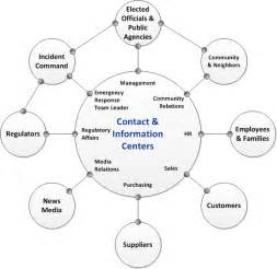 sle house plans nanopics pictures employee communication plan template