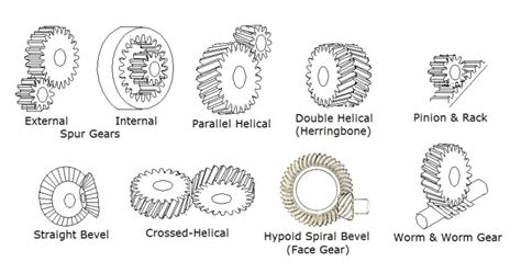 Different Types Of Gears